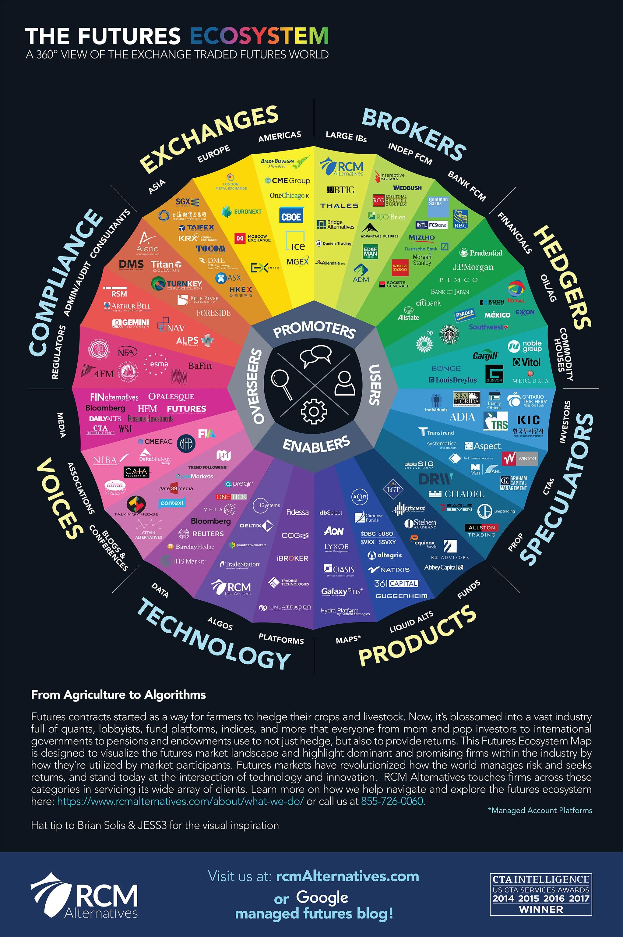 http://info.rcmalternatives.com/hubfs/Futures_Ecosystem.jpg