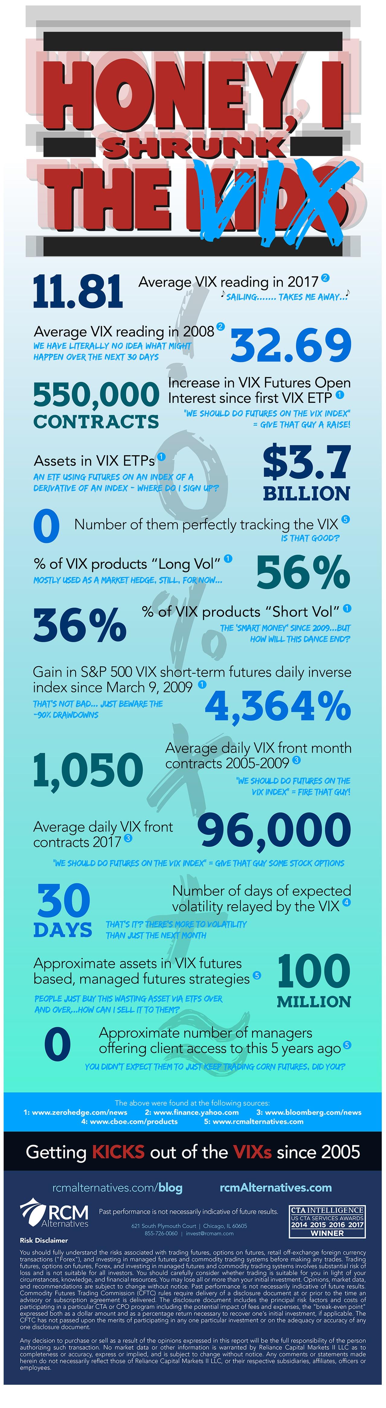 Infographic VIX and Volatility